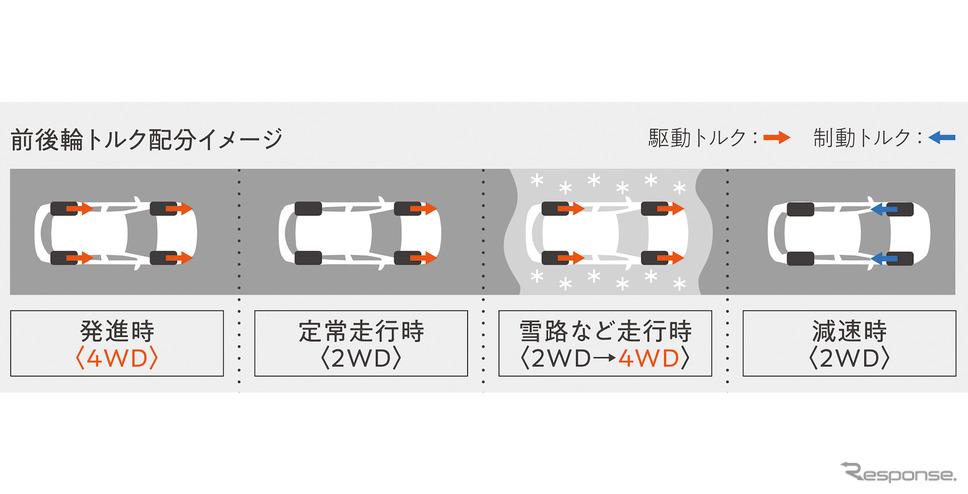 前後輪トルク配分イメージ図《写真提供 トヨタ自動車》