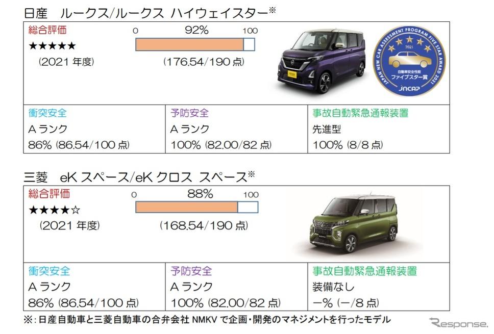 2021年度自動車アセスメント結果《資料提供 国土交通省》