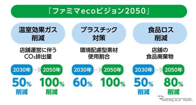ファミマecoビジョン2050概要《画像提供 ファミリーマート》