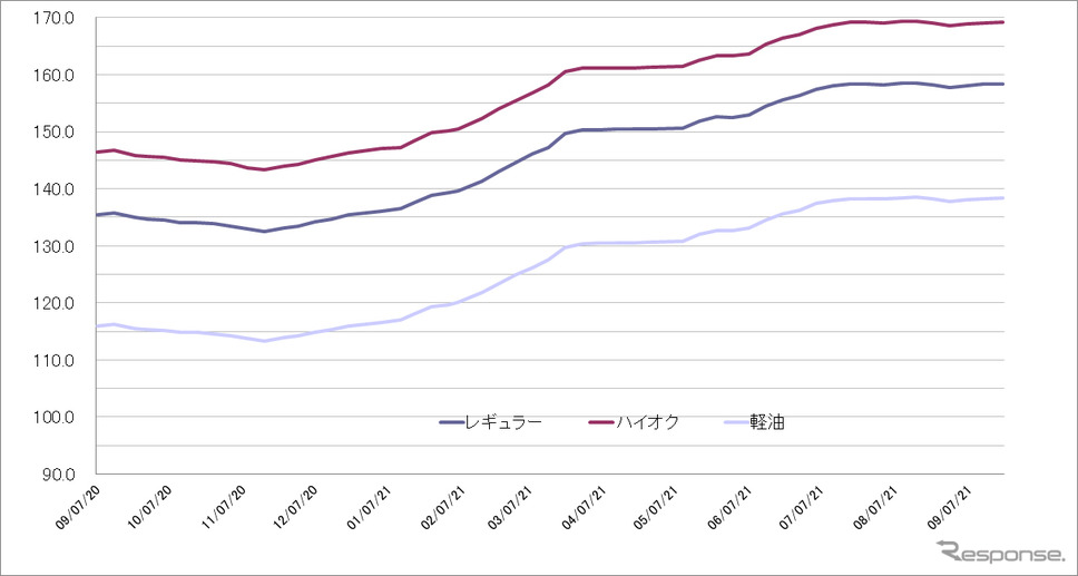 給油所のガソリン小売価格推移(資源エネルギー庁の発表をもとにレスポンス編集部でグラフ作成)2021-07-21