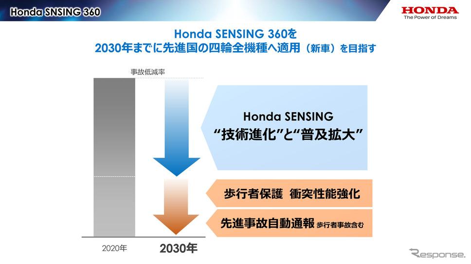 ホンダは2030年までに先進国向け車両に「Honda SENSING 360」の搭載を発表《画像提供 ホンダ》