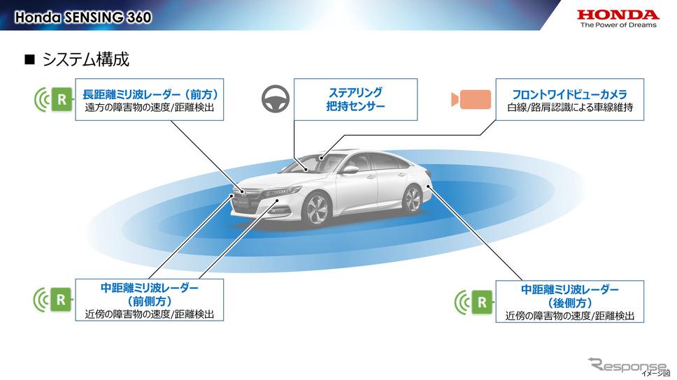 「Honda SENSING 360」で使われるセンサー。フロントワイドビューカメラに加え、5つのミリ波レーダーを組み合わせる《画像提供 ホンダ》