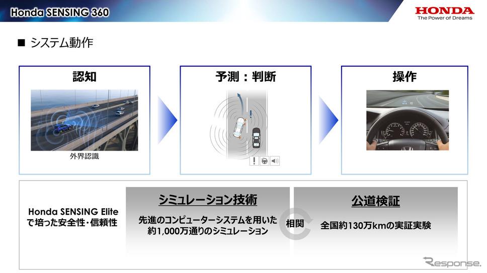 「Honda SENSING 360」のシステム動作の流れ《画像提供 ホンダ》