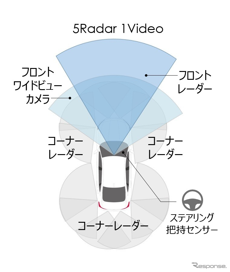 前方をセンシングする単眼カメラと長距離ミリ波レーダーをサポートする形で前後左右に中距離ミリ波レーダーを4台備えた《画像提供 ホンダ》
